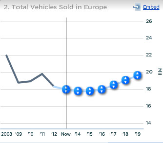 GM Total Vehicles Sold in Europe